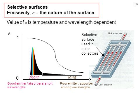 Emissivity, e – the nature of the surface