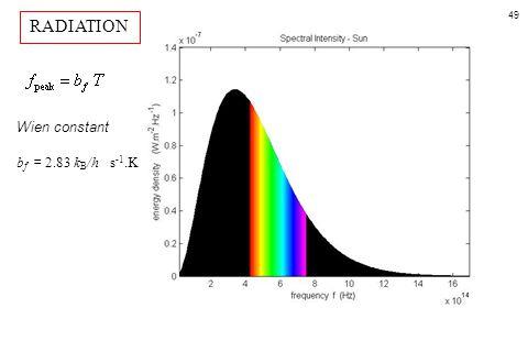 RADIATION Wien constant bf = 2.83 kB/h s-1.K