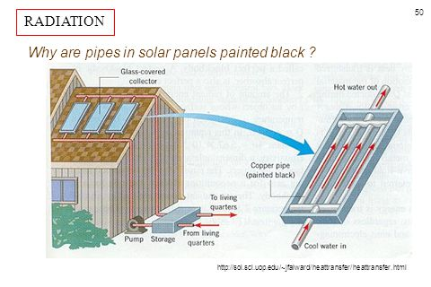 Why are pipes in solar panels painted black
