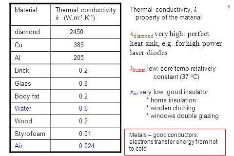 Material Thermal conductivity k (W.m-1.K-1) diamond. 2450. Cu. 385. Al. 205. Brick. 0.2. Glass.