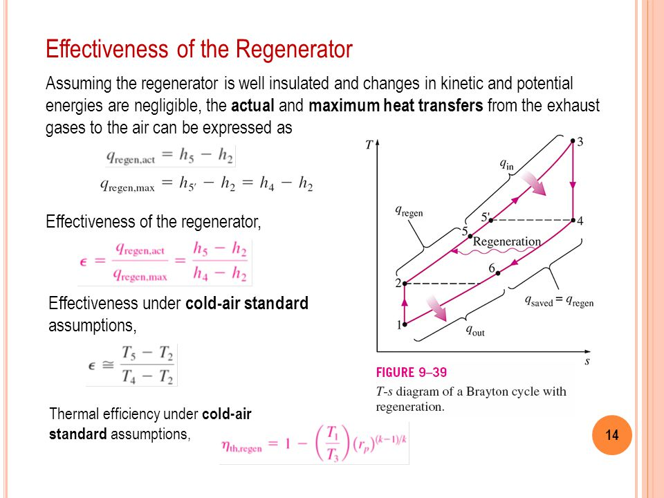 Effectiveness of the Regenerator