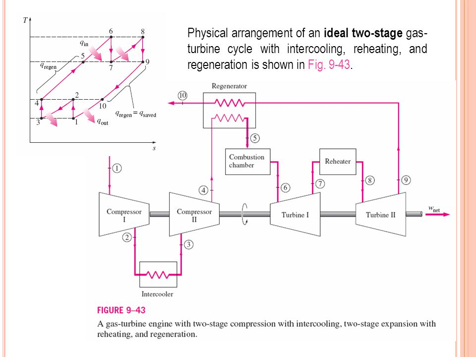 Physical arrangement of an ideal two-stage gas-turbine cycle with intercooling, reheating, and regeneration is shown in Fig.