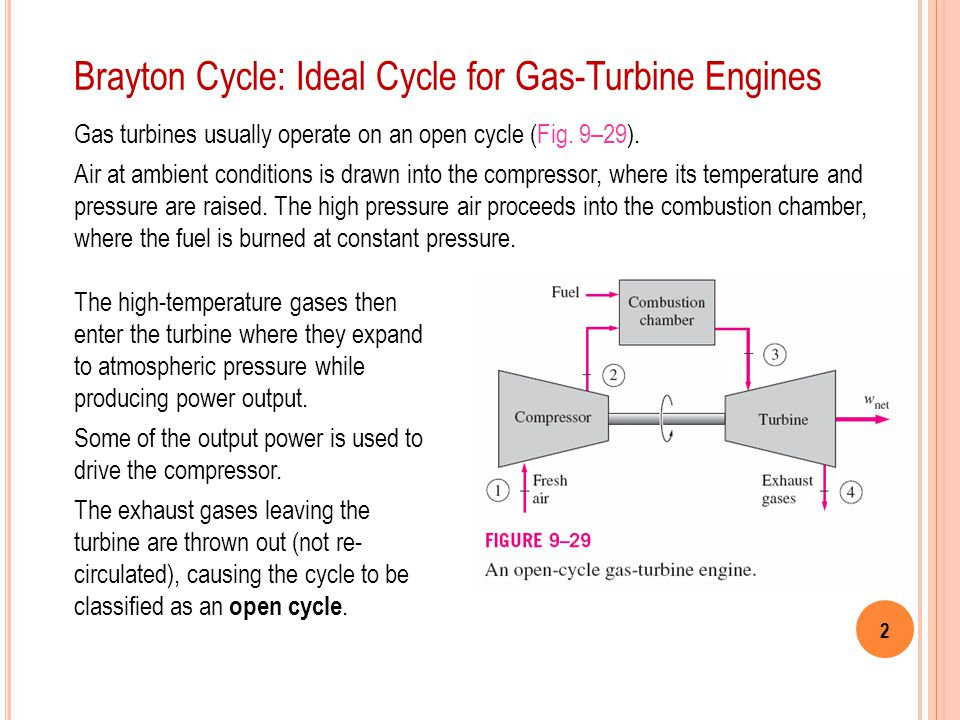 Brayton Cycle: Ideal Cycle for Gas-Turbine Engines