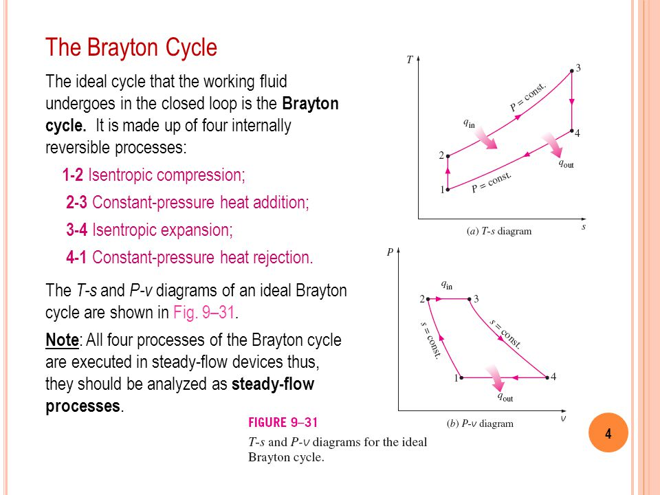 The Brayton Cycle