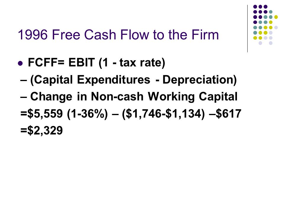 1996 Free Cash Flow to the Firm
