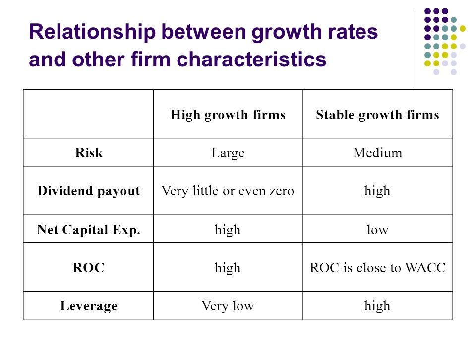 Relationship between growth rates and other firm characteristics