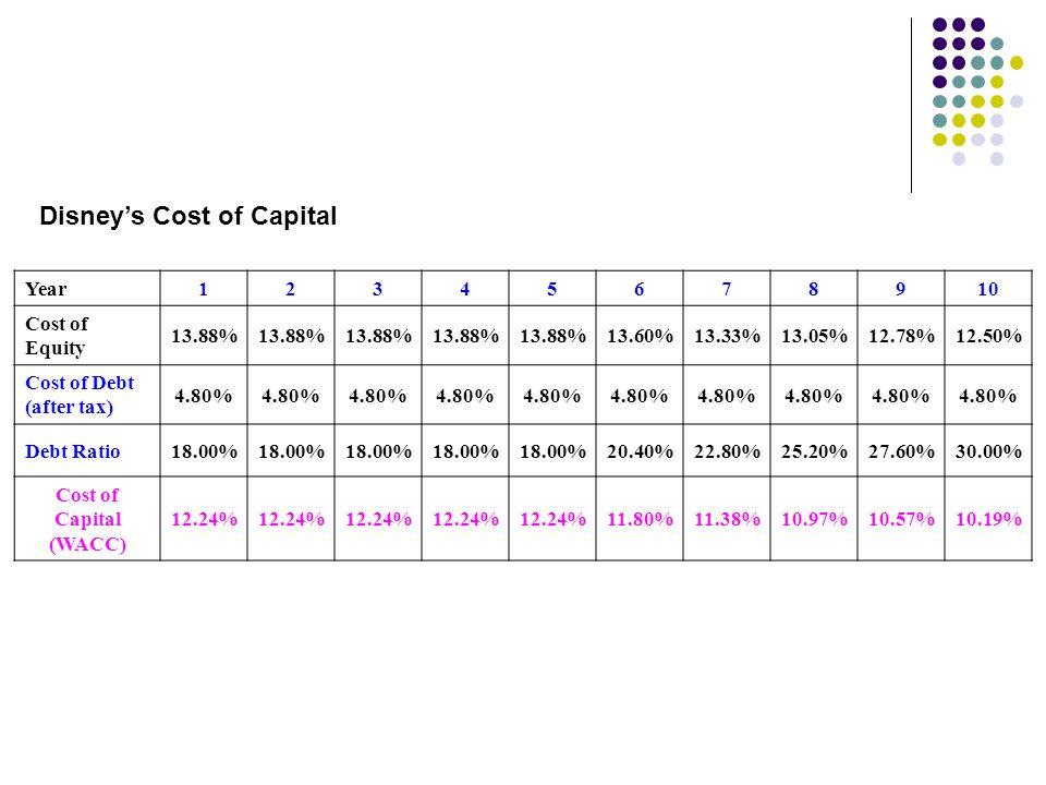 Disney's Cost of Capital