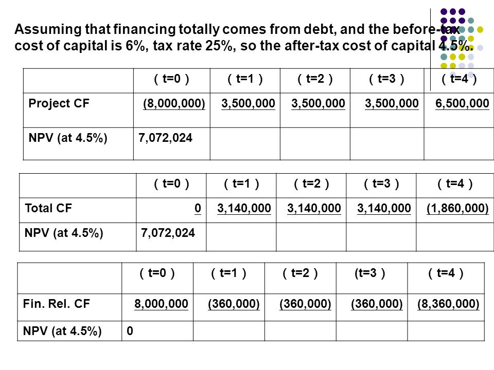 Assuming that financing totally comes from debt, and the before-tax