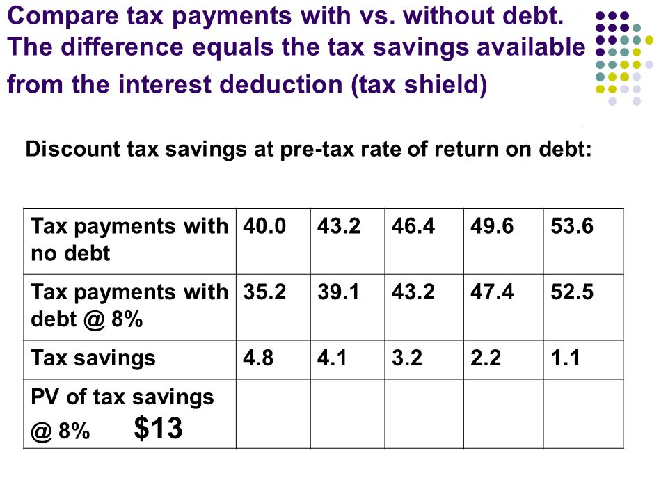 Compare tax payments with vs. without debt