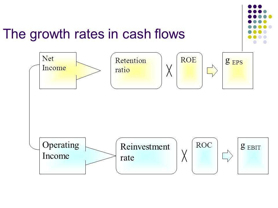 The growth rates in cash flows