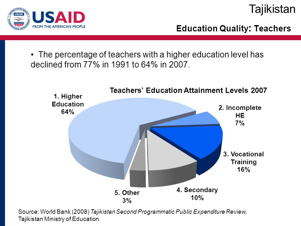 Education Quality: Teachers