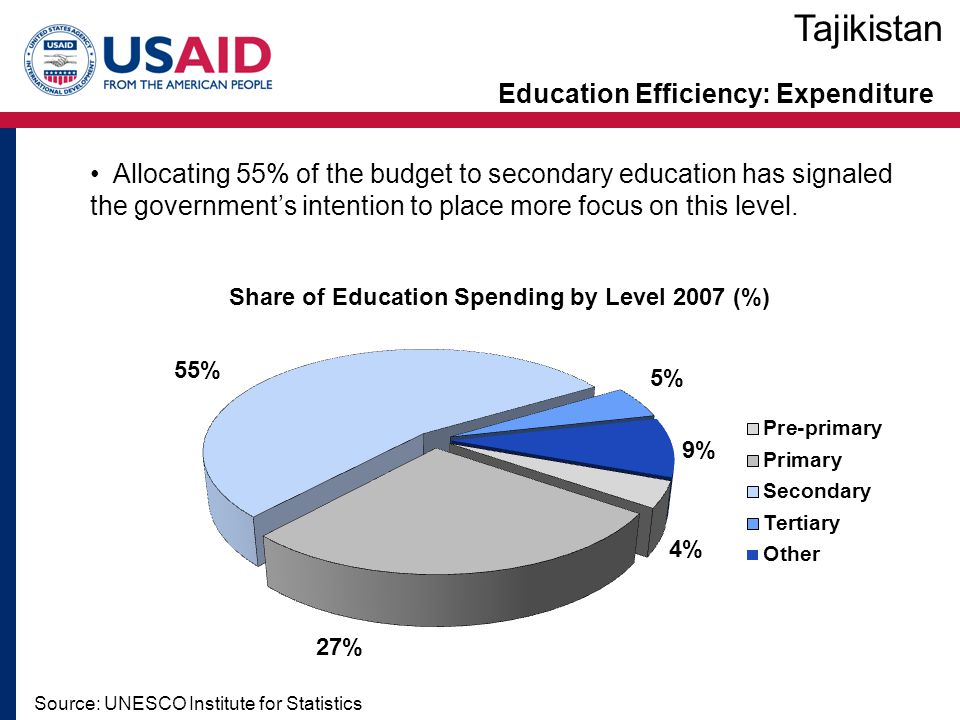 Education Efficiency: Expenditure