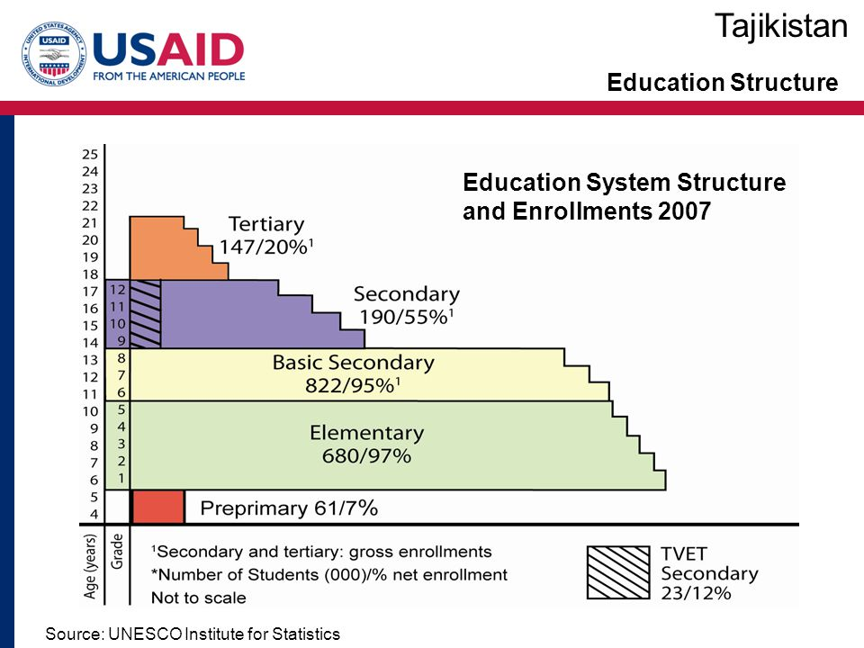 Tajikistan Education Structure Education System Structure