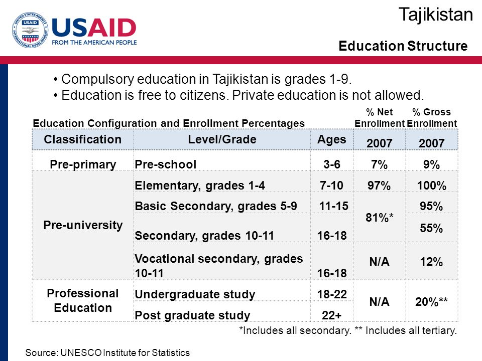 Tajikistan Education Structure