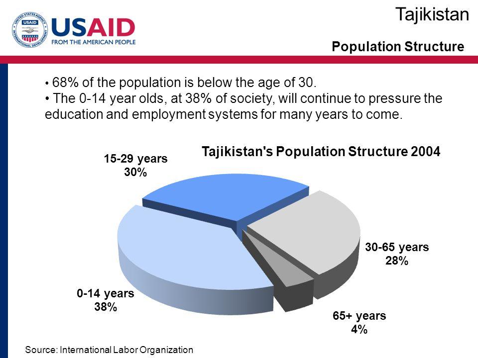 Tajikistan Population Structure