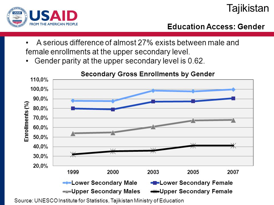 Education Access: Gender