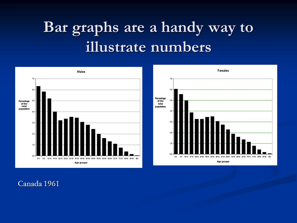 Bar graphs are a handy way to illustrate numbers