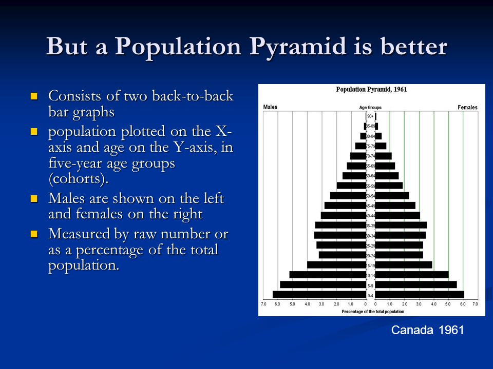 But a Population Pyramid is better