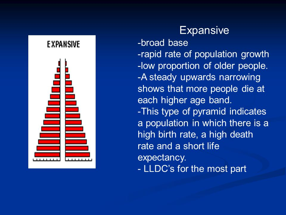 Expansive broad base rapid rate of population growth
