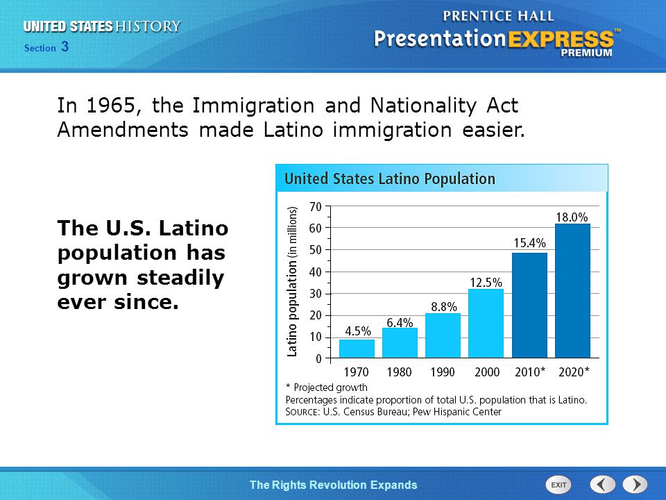 In 1965, the Immigration and Nationality Act Amendments made Latino immigration easier.