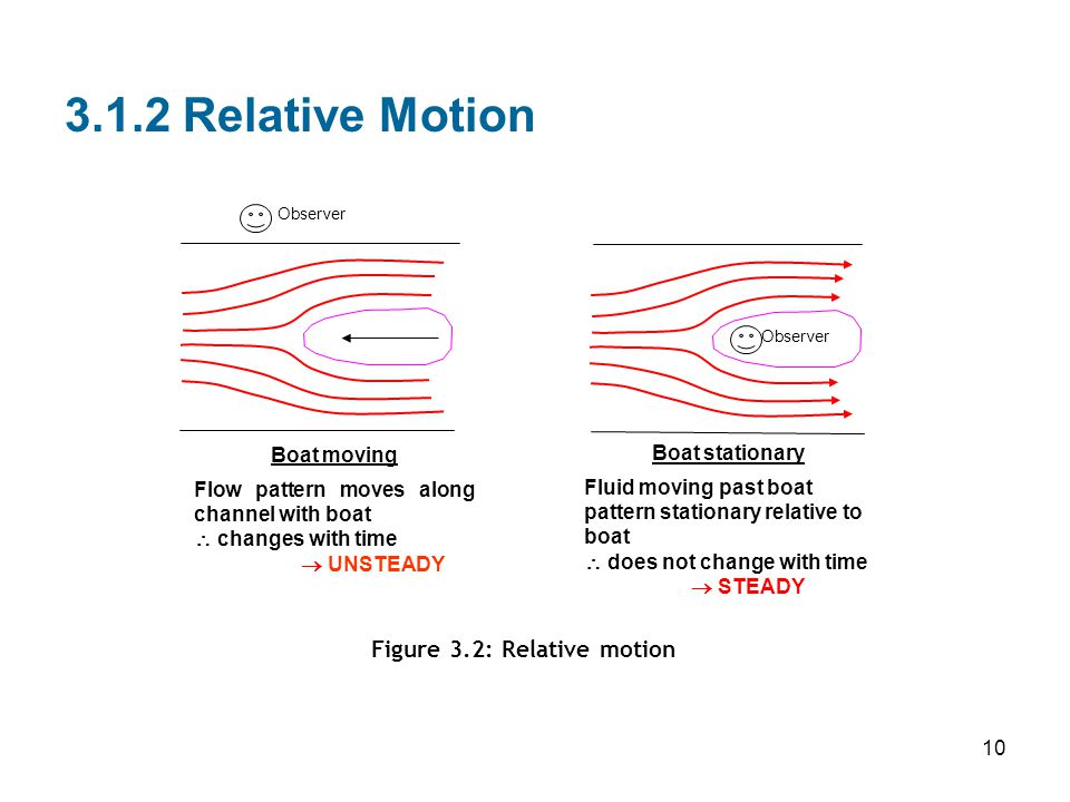 Figure 3.2: Relative motion