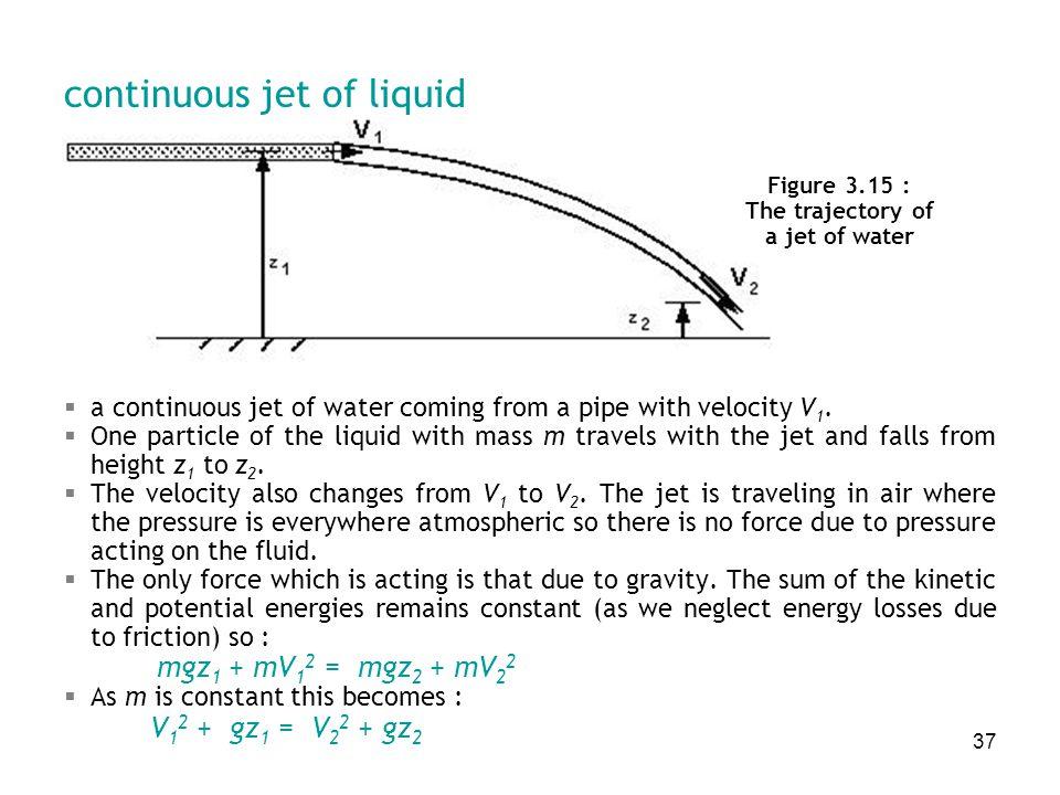 continuous jet of liquid