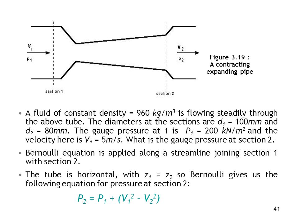 Figure 3.19 : A contracting expanding pipe