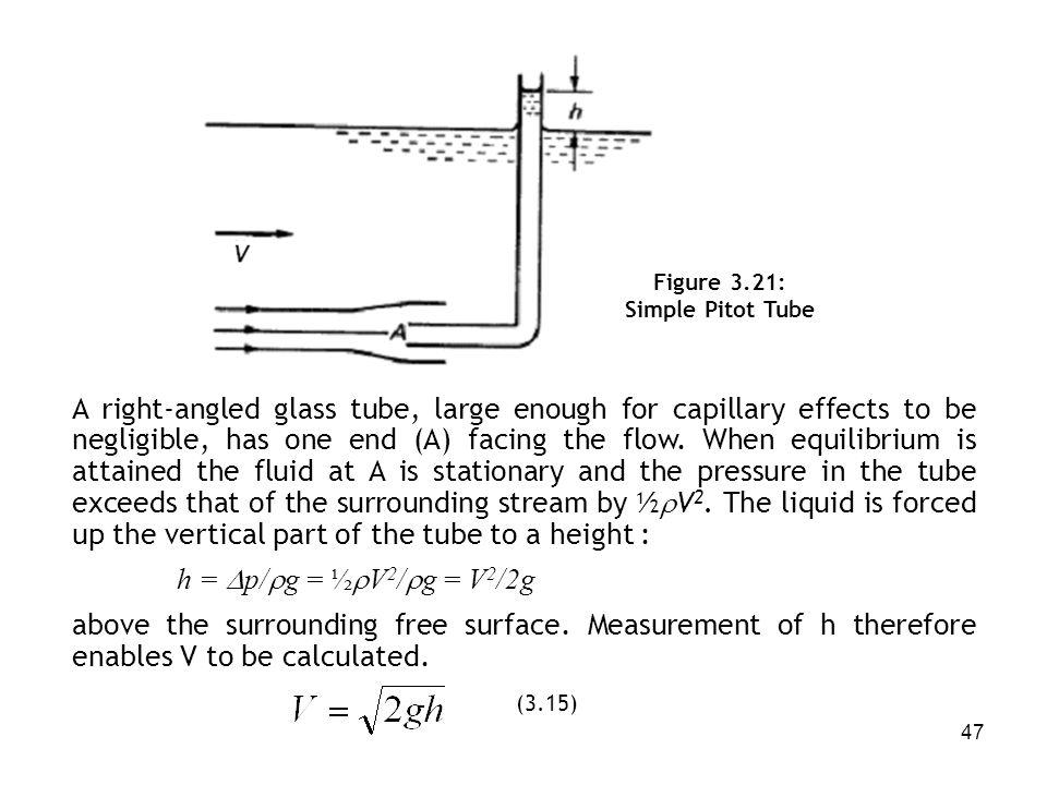 Figure 3.21: Simple Pitot Tube