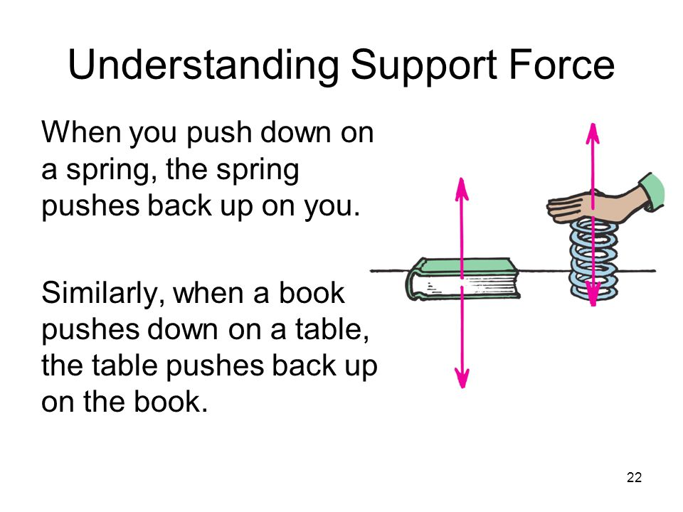 Understanding Support Force