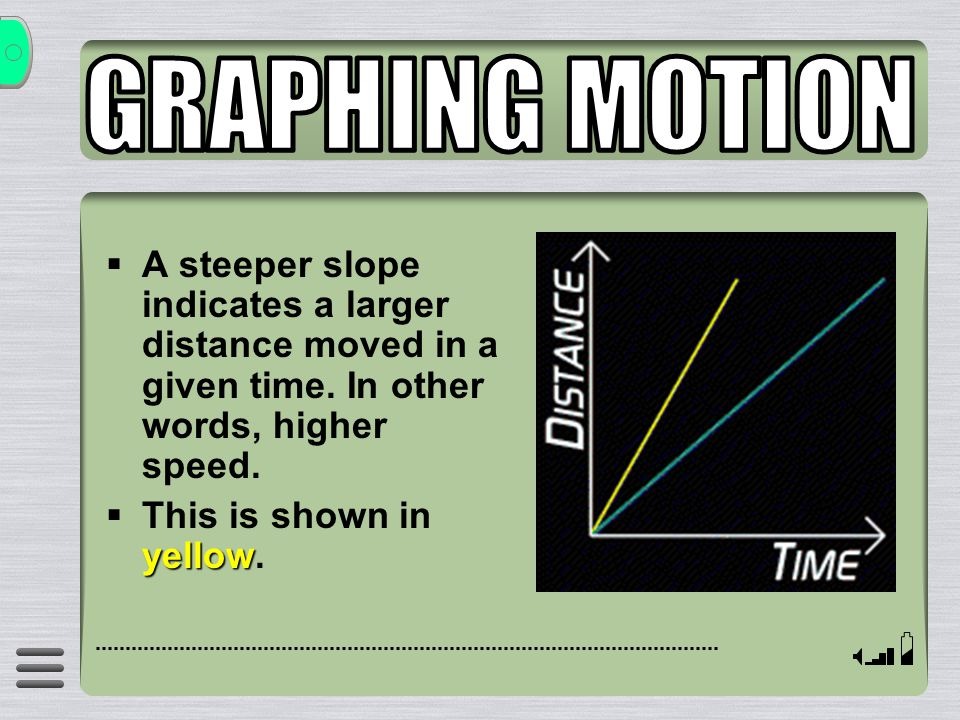 GRAPHING MOTION A steeper slope indicates a larger distance moved in a given time. In other words, higher speed.