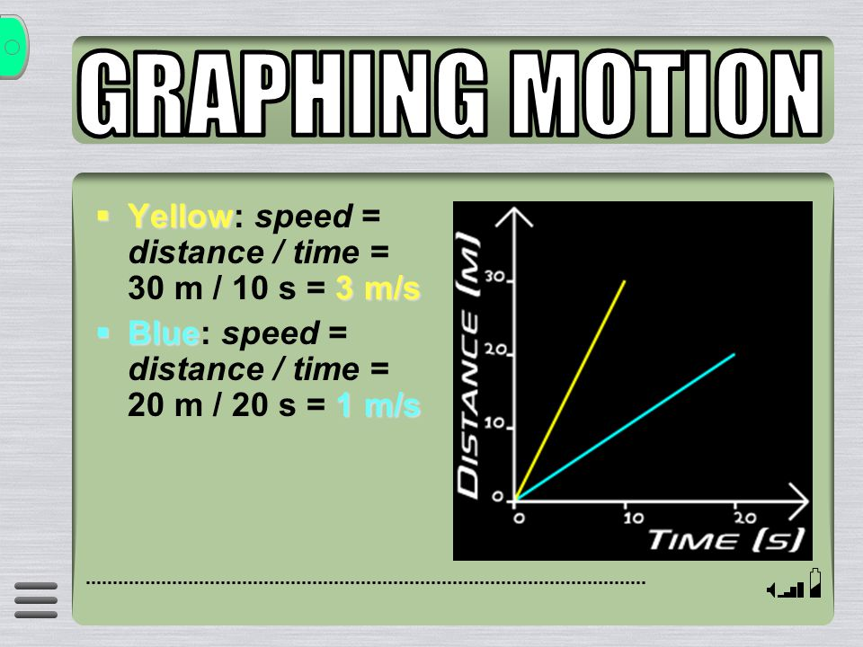 GRAPHING MOTION Yellow: speed = distance / time = 30 m / 10 s = 3 m/s