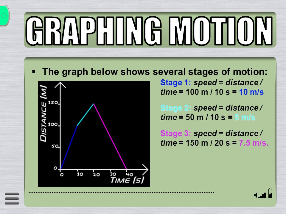 GRAPHING MOTION The graph below shows several stages of motion: