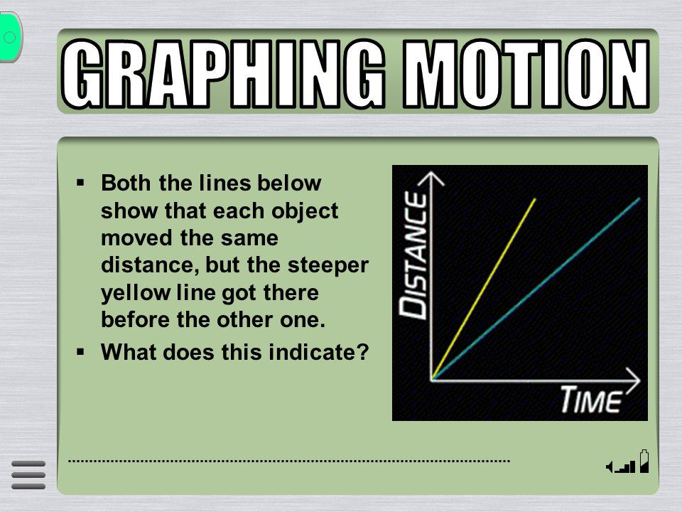GRAPHING MOTION Both the lines below show that each object moved the same distance, but the steeper yellow line got there before the other one.