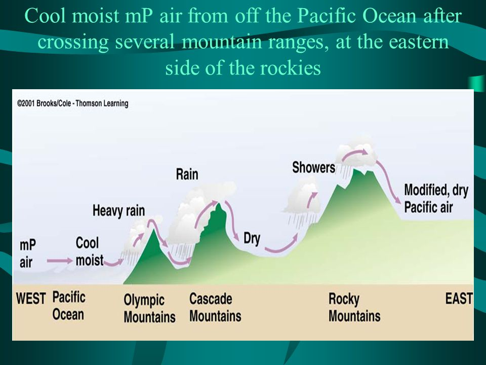 Cool moist mP air from off the Pacific Ocean after crossing several mountain ranges, at the eastern side of the rockies