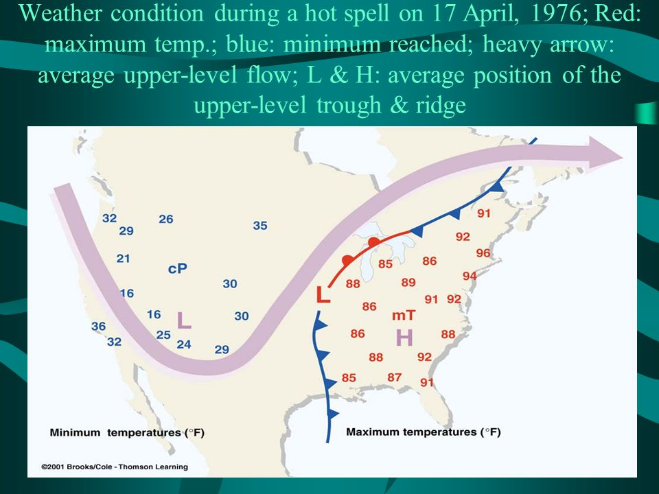 Weather condition during a hot spell on 17 April, 1976; Red: maximum temp.; blue: minimum reached; heavy arrow: average upper-level flow; L & H: average position of the upper-level trough & ridge