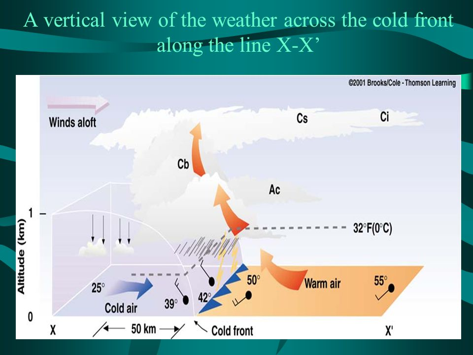 A vertical view of the weather across the cold front along the line X-X'