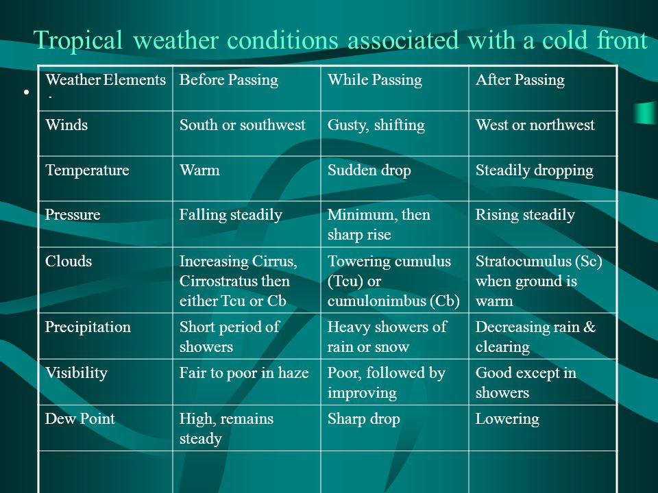 Tropical weather conditions associated with a cold front