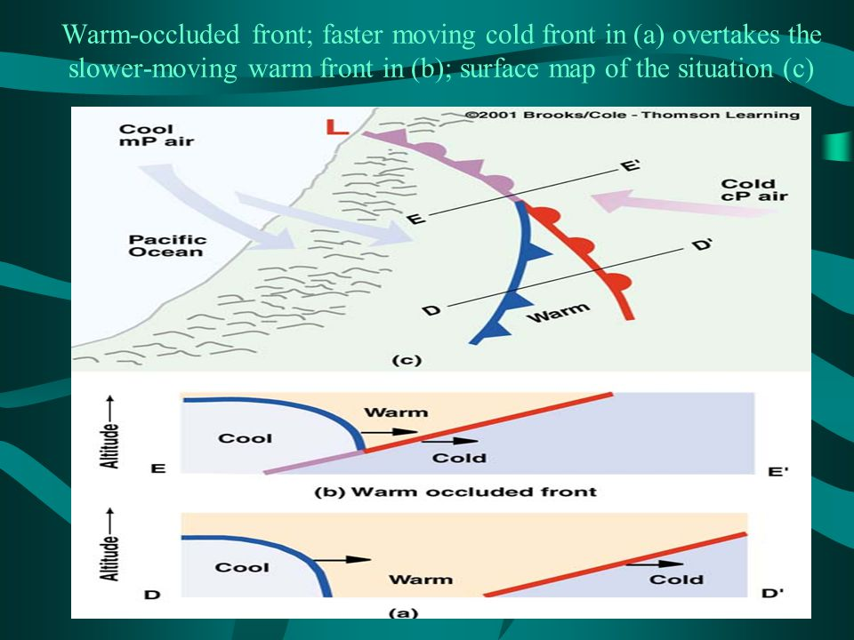 Warm-occluded front; faster moving cold front in (a) overtakes the slower-moving warm front in (b); surface map of the situation (c)