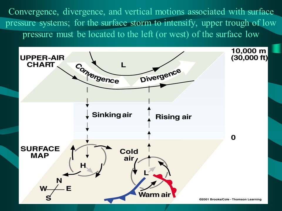 Convergence, divergence, and vertical motions associated with surface pressure systems; for the surface storm to intensify, upper trough of low pressure must be located to the left (or west) of the surface low