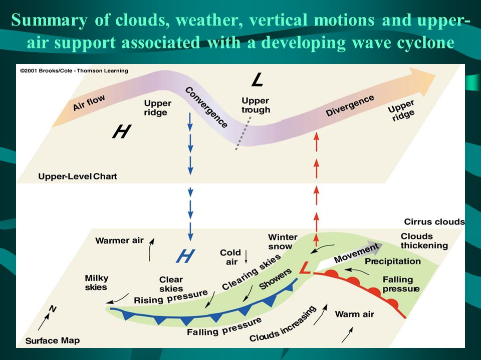 Summary of clouds, weather, vertical motions and upper-air support associated with a developing wave cyclone