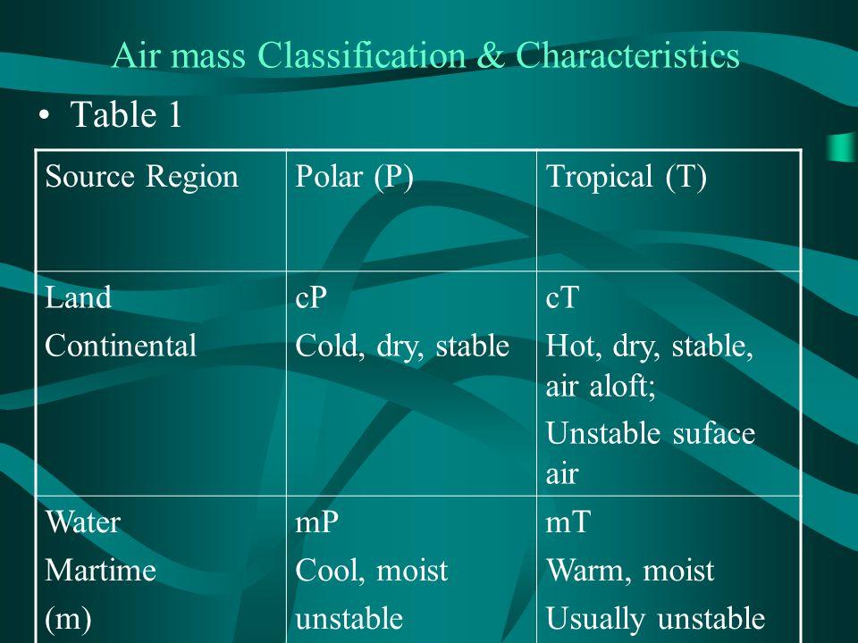 Air mass Classification & Characteristics