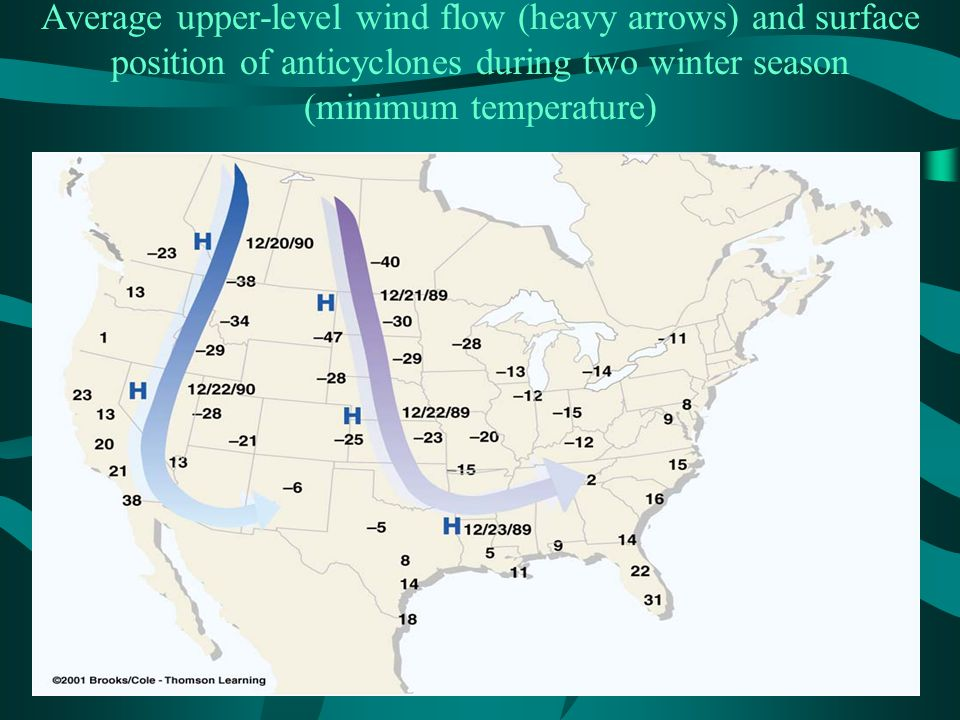 Average upper-level wind flow (heavy arrows) and surface position of anticyclones during two winter season (minimum temperature)