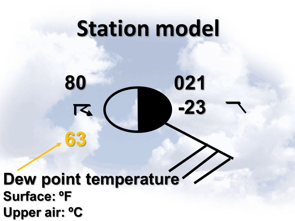 Station model 80 021 -23 63 Dew point temperature Surface: ºF
