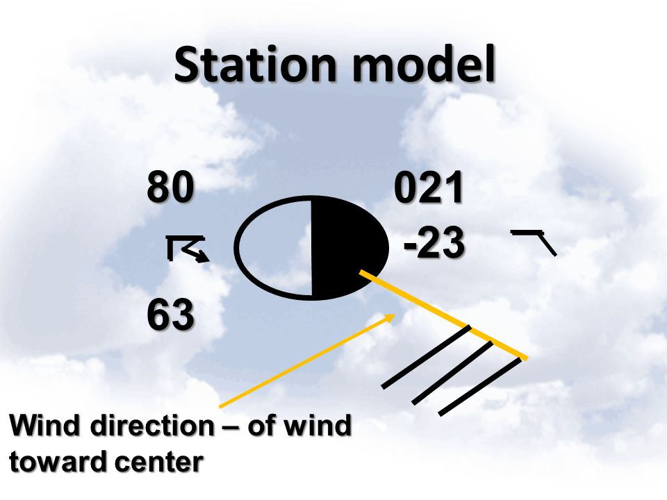 Station model 80 021 -23 63 Wind direction – of wind toward center