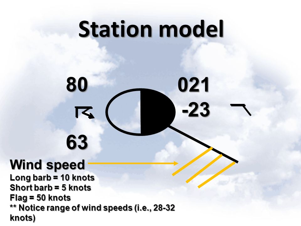 Station model 80 021 -23 63 Wind speed Long barb = 10 knots