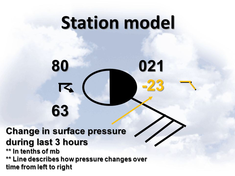 Station model 80. 021. -23. 63. Change in surface pressure during last 3 hours. ** In tenths of mb.