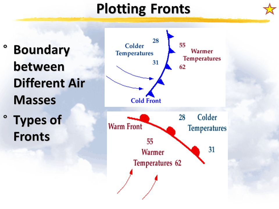 Plotting Fronts Boundary between Different Air Masses Types of Fronts