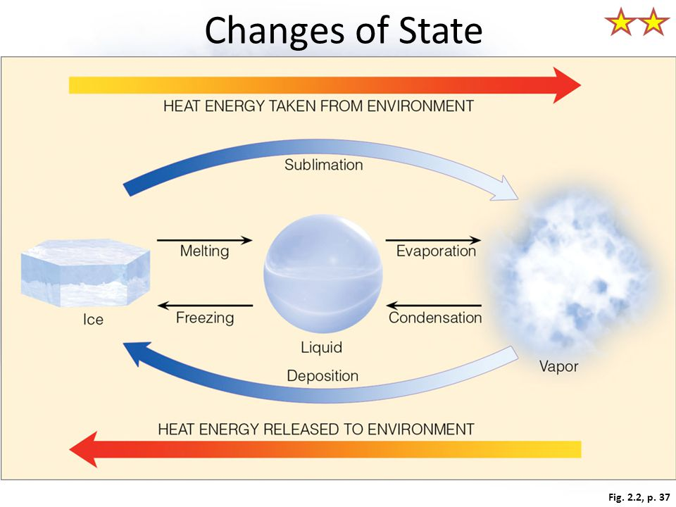 Changes of State Heat energy absorbed and released. Fig. 2.2, p. 37
