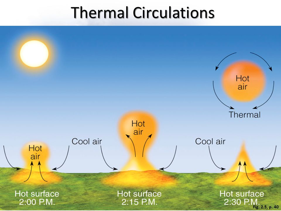 Thermal Circulations The development of a thermal. A thermal is a rising bubble of air that carries heat energy upward by convection.
