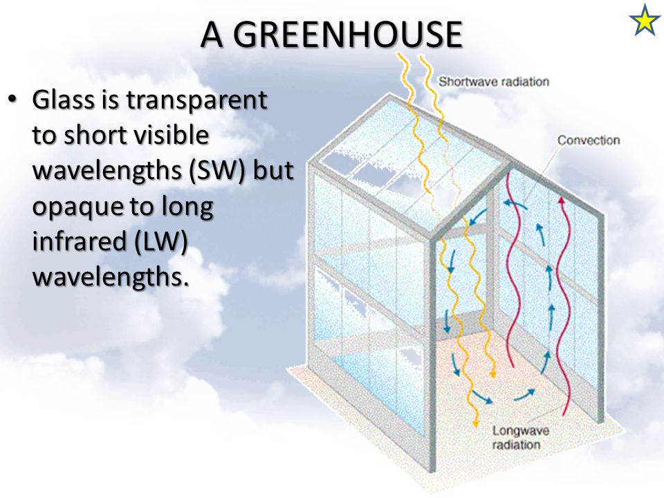 A GREENHOUSE Glass is transparent to short visible wavelengths (SW) but opaque to long infrared (LW) wavelengths.